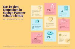 Kundenbeziehung: Worauf die Deutschen in Partnerschaften Wert legen