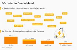 E-Scooter: Was die Deutschen denken und nutzen