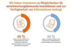 Investorenumfrage: Mehr Angebot nachhaltiger Anlagemöglichkeiten gesucht