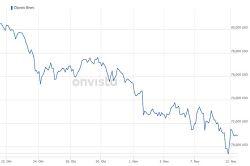 Ölpreise steigen wieder