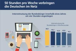 Digitalstudie: Knapp 50 Stunden sind die Deutschen pro Woche online