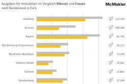 Immobilienkauf: Männer geben bis zu 100.000 Euro mehr aus als Frauen