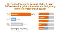 Umfrage: Viele Investoren erkennen beim Thema ESG den Wert der S- und G-Faktoren nicht
