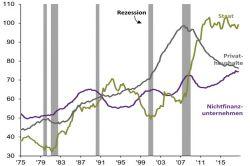 """Zentralbanken """"tanzen um das goldene Inflationsziel"""""""