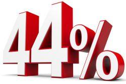 Sorge vor Altersarmut: Rentenniveau soll auf 44,2 Prozent fallen