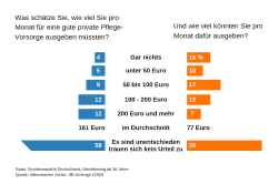 Umfrage: Jeder Dritte möchte mehr Geld in die Pflegevorsorge investieren
