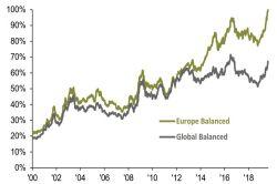 Ebbe an den Finanzmärkten – Alternativen sind gefragt
