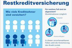 Restkreditversicherung: Verbraucher wollen Sicherheit