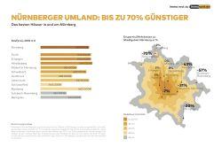 Wohneigentum: Nürnbergs Umland ist mitunter teurer als die Frankenmetropole
