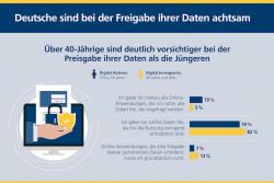 Deutsche sind bei Freigabe ihrer Daten achtsam