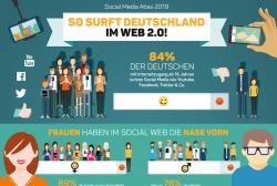 Mehr als acht von zehn Onlinern nutzen Social Media