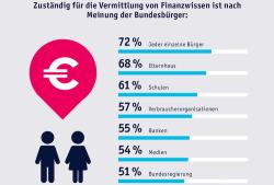 Erwerb von Finanzwissen: Mehrheit der Deutschen setzt auf Eigenverantwortung