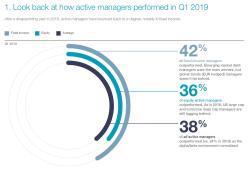 Wo aktive Fondsmanager Mehrwert schaffen können