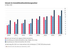 Gute Geschäfte am Wohnungsmarkt: Umsatzrekorde bei allen Beteiligten