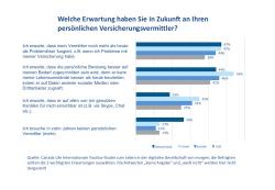 Altersvorsorge: Das erwarten die Deutschen von der Beratung der Zukunft
