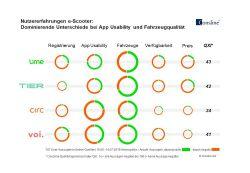 E-Scooter: Studie belegt Unterschiede bei App Usability und Fahrzeugqualität