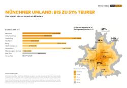 Noch teurer als im Münchner Stadtgebiet: Wer ins Umland zieht zahlt das Doppelte