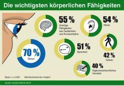 Stell-Dich-Deinen-Ängsten: 80 Prozent fürchten schwere Erkrankung