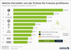 Diese Hersteller profitieren von der Prämie für E-Autos