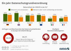 Grafik des Tages: Ein Jahr Datenschutzgrundverordnung (DSGVO)