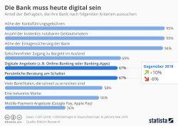 """Kunden: """"Die Bank muss digital sein"""""""