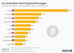 Kryptowährungen: So verbreitet sind sie