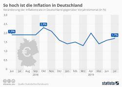 So hoch ist die Inflation in Deutschland
