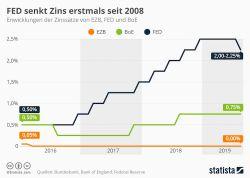 Zentralbanken: Die Entwicklung der Leitzinsen