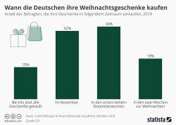Wann die Deutschen ihre Weihnachtsgeschenke kaufen