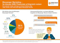 Messenger Marketing: Newsletter sind nicht wichtig