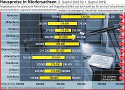 Angebot auf dem Immobilienmarkt schrumpft: Gebrauchte Häuser werden teurer
