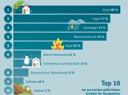 Klimawandel: Hausbesitzer fürchten Wetterkapriolen