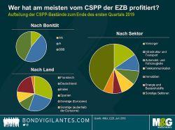 Was passiert, wenn die EZB wieder Unternehmensanleihen kauft?