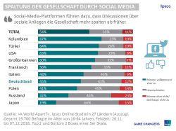 Social Media: Jeder Zweite möchte sich nicht öffentlich äußern