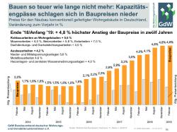 Was kostet das Bauen in Deutschland? Wohnungsbau ist von hoher Qualität, aber teuer
