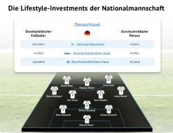 Wie Manuel Neuer, Leroy Sané oder Marco Reus ihr Geld investieren