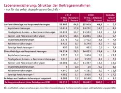 LV: Niedrigste Anzahl und höchste Beitragseinnahmen seit 20 Jahren