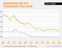 Interhyp: Keine Impulse durch EZB