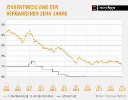 Niedrige Zinsen bieten weiterhin günstige Konditionen