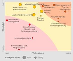 Personalmanagement 2025: So wird die Zukunft
