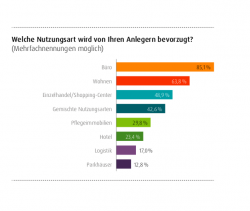 Trendstudie von Wealthcap bestätigt: Deutsche Immobilien sind beliebteste Anlageklasse