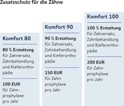 Nürnberger bringt Zahnzusatztarif