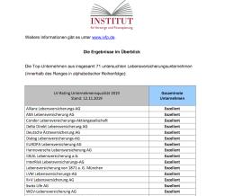 Alles im grünen Bereich – IVFP veröffentlicht LV-Rating Unternehmensqualität